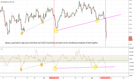 USOIL: USOIL 4H Study CCI(27) and Trend lines