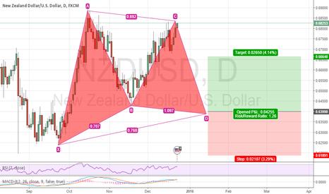 NZDUSD: potential Gartley Pattern on NZD/USD