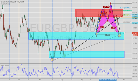 EURGBP: EURGBP Long Bias