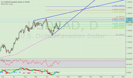 USDCAD: USDCAD may go two forms in the future