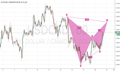 USDCAD: Bearish Bat USDCAD 60m chart