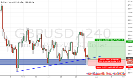 GBPUSD: support rejected