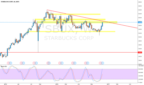 SBUX: weekly levels on starbucks