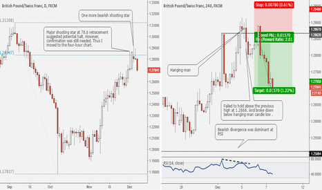 GBPCHF: My latest Short Term Sell Trade Explained #forex