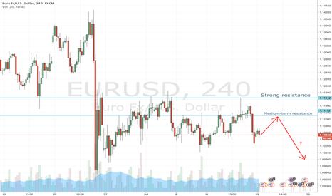 EURUSD: EURUSD either range-bound (awaiting ECB stance) or bearish