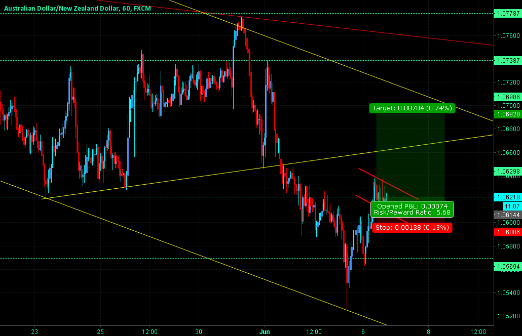 AUDNZD Small Channel in the Middle of Uptrend.