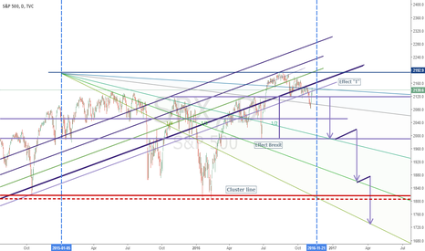 "SPX: Effect ""T"" Big Short"