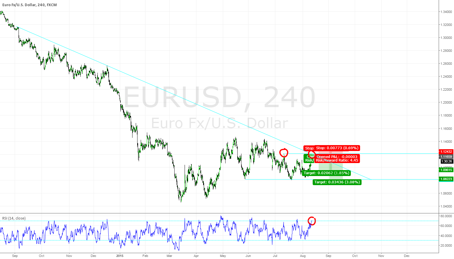 EURUSD Double Top Trend Continuation Trade
