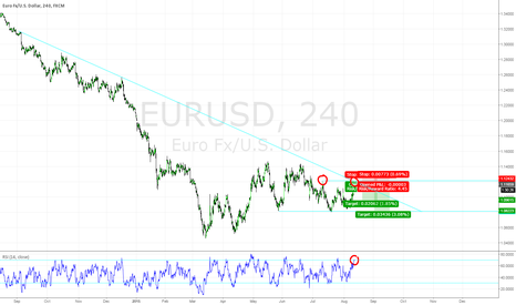 EURUSD: EURUSD Double Top Trend Continuation Trade