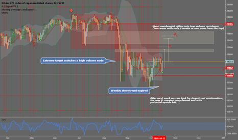 JPN225: Nikkei: Fade overbought rallies