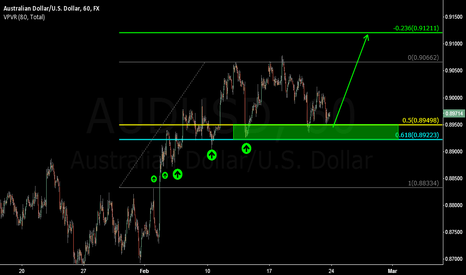 AUDUSD: Bulls still in charge