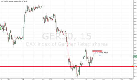 GER30: short scalp depening on pa near zone