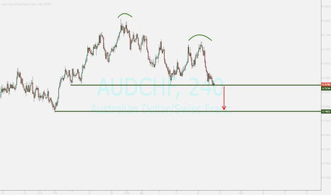 AUDCHF: audchf...waiting for breaking