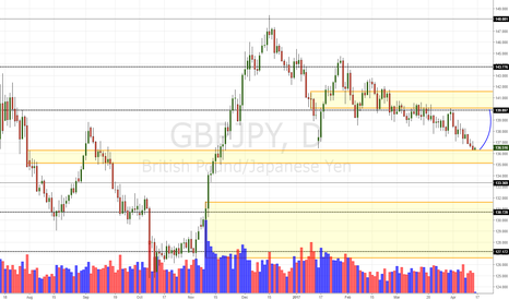 GBPJPY: GBP/JPY Daily Update (14/4/17)