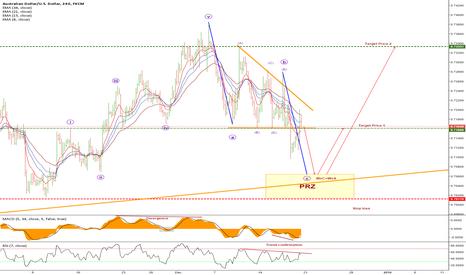 AUDUSD: AUDUSD 4HR Elliott Wave trading setups