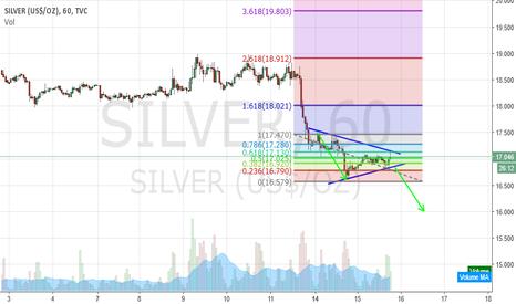 SILVER: Symmetrical Traingle on Silver?