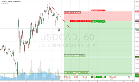 USDCAD: USD/CAD 1 HR RETRACEMENT SHORT OPPORTUNITY