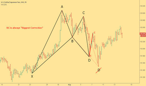 "USDJPY: BC Is Always ""Biggest Correction"" How Not To Measure XABCD"
