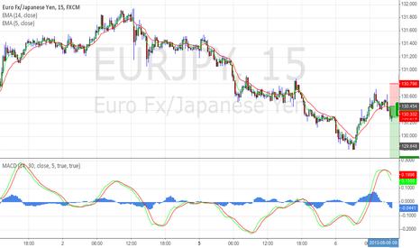 EURJPY: Short on EUR/JPY