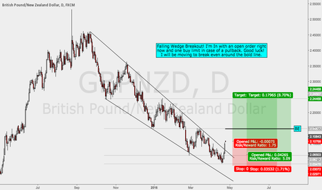 GBPNZD: GBPNZD Long - I'm In