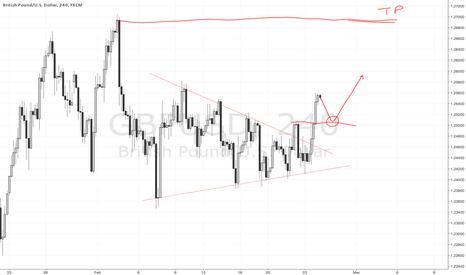 GBPUSD: GBPUSD H4 break Triangle