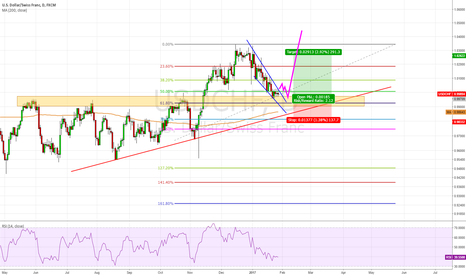 USDCHF: USD/CHF, Buy break out the wedge