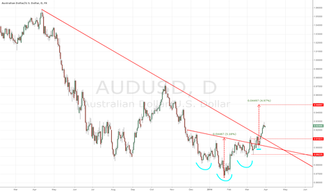 AUDUSD: AUDUSD - Inverted H&S in play since 2014-03-20