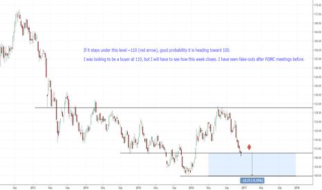 GLD: 110 support level fails to stem tide(GLD)