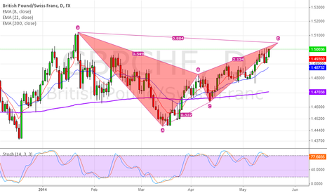 GBPCHF: Bearish Bat