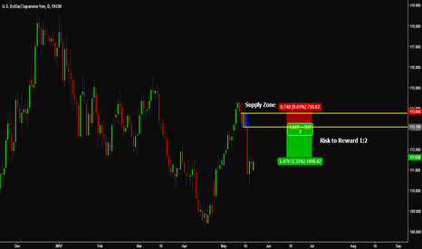 USDJPY: USDJPY Daily Supply Zone