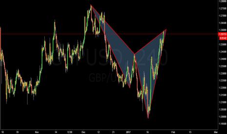GBPUSD: gbpusd 4h bearish cypher formation idea
