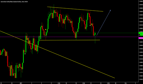 AUDNZD: Possible buy