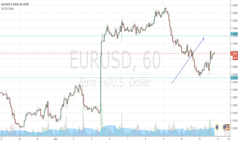EURUSD: EUR/USD 1 hour