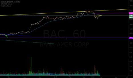 BAC: buy $BAC
