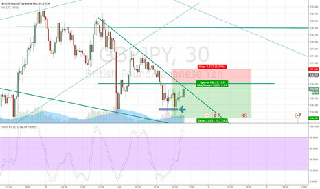 GBPJPY: maybe short