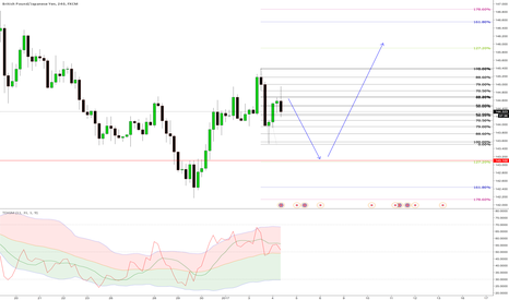 GBPJPY: short then long