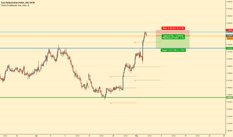 EURAUD: short for now