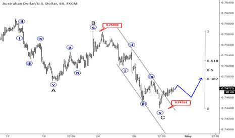 AUDUSD: Elliott Wave Analysis: AUDUSD Intraday View
