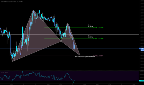 GBPUSD: Intraday LONG potential on the Bull Bat