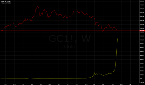 GC1!: Bitcoin gunning for gold parity