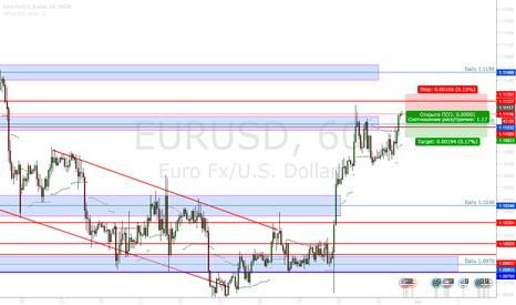 EURUSD: EURUSD Продажа 1.1112
