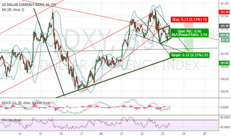 DXY: DXY ST Short