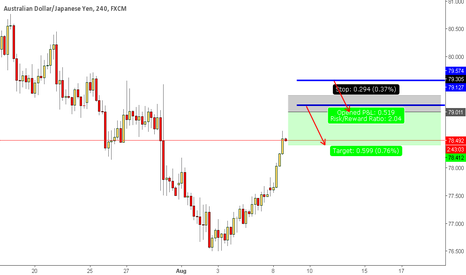 AUDJPY: audjpy sell idea