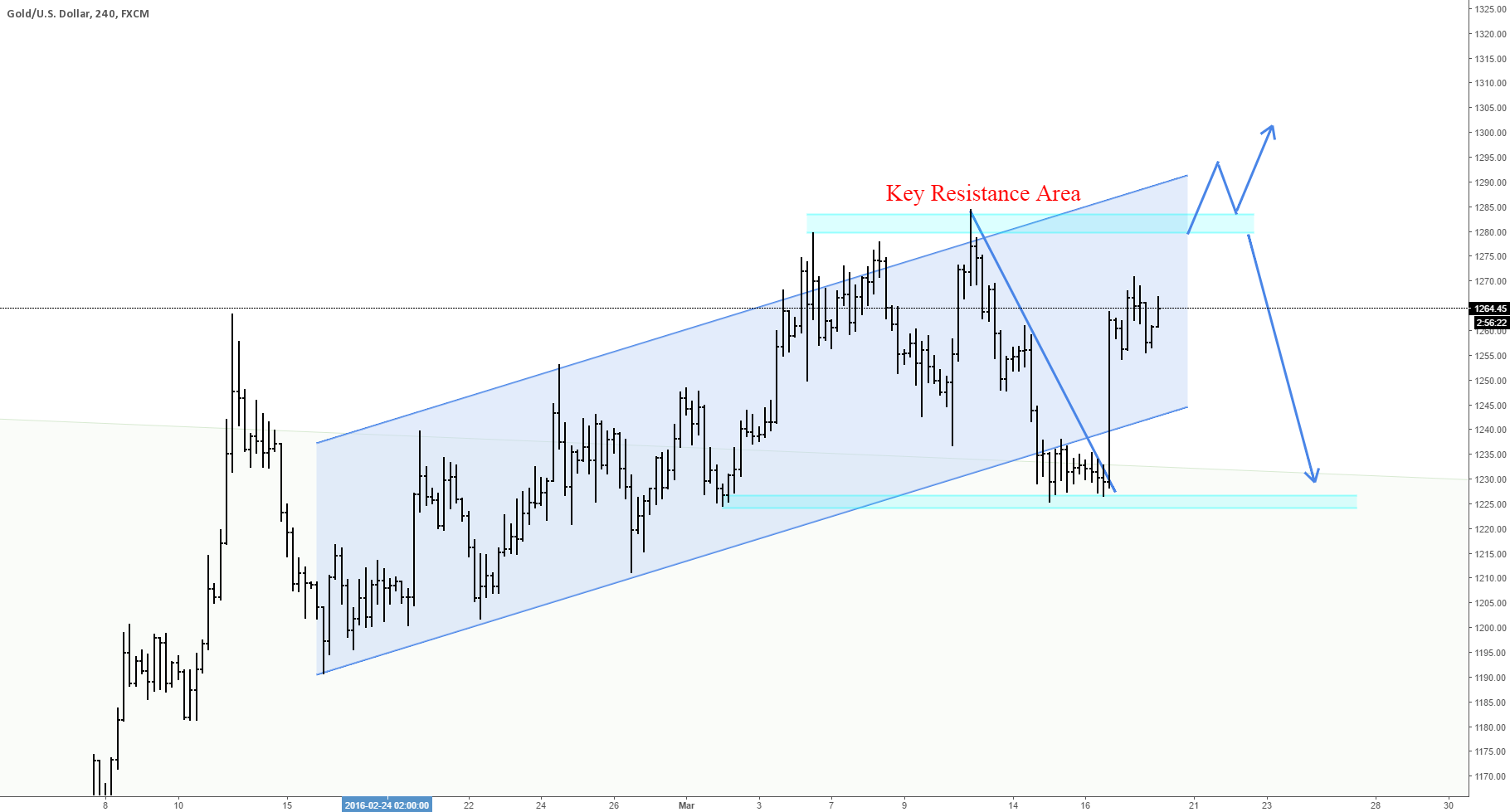 GOLD: TRADING VIEW 17/03