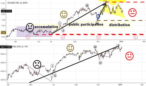 OCLR: Is Oclaro in Distribution? Index correlation 1yr