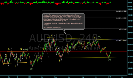 AUDUSD: Looking like another continued correction!