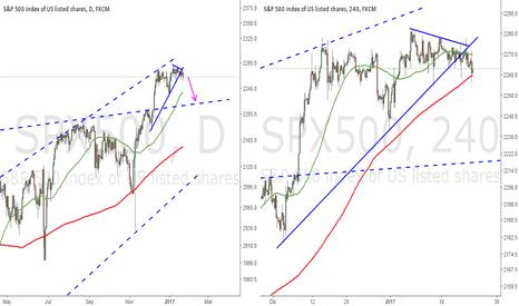 SPX500: Corrección en S&P500