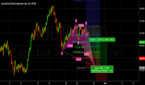AUDJPY: An almost well formed crab bullish pattern...