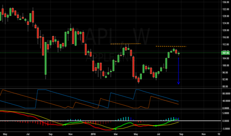 AAPL: AAPL: Possible Bearish Trend - Double Top on Weekly Chart