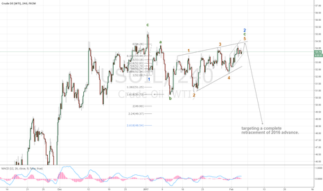 USOIL: Crude downtrend to resume today or Monday